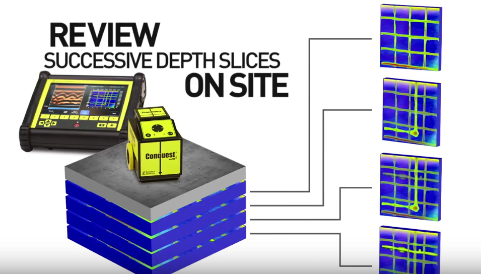 Review successive depth slices pm site