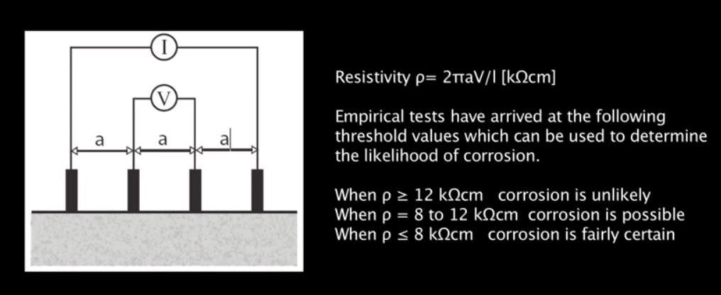 half cell resistivity method